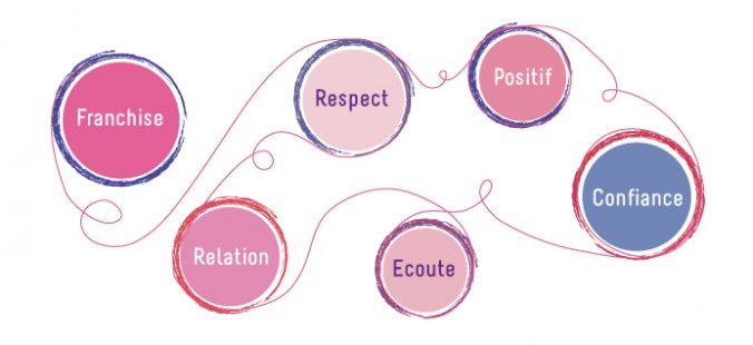 schéma nos valeurs parcours et potentiel : franchise, respect, positif, relationn, écoute, confiance